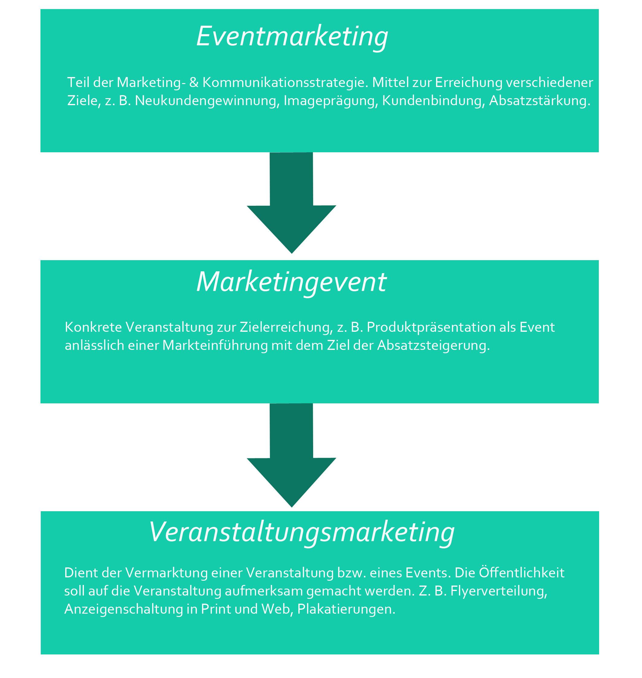Eventmarketing und Veranstaltungsmarketing im Vergleich